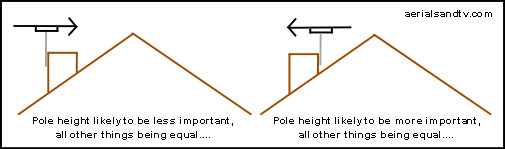 Pole height tends to be more important when looking back over a roof