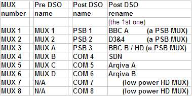 Digital TV MUX names, and renames, and re-renames, so far.