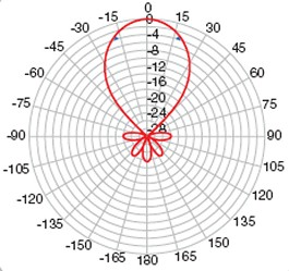 High gain A group aerial polar diagram