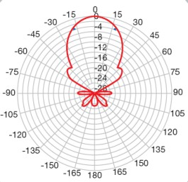 High gain wideband aerial polar diagram