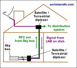 Use of satellite plus (UHF) TV diplexers