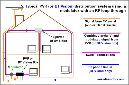 bt house wiring diagram house wiring diagram with elcb rf modulators