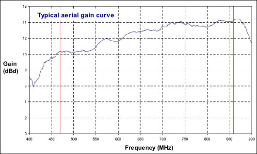 Typical gain curve for a TV aerial