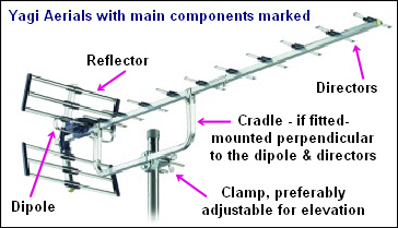 About TV Aerials, Picture of Yagi TV aerial with main components shown