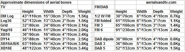 Aerial box dimensions and weights