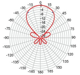10 element wideband aerial polar diagram