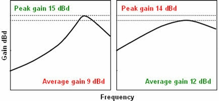Why peak gain figures are almost useless