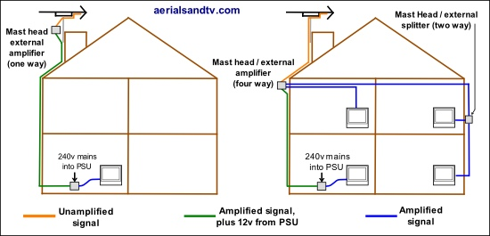 "Use of mast head amps (amplifiers ""boosters"" )"