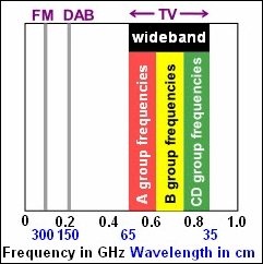 About TV Aerials, Radio Frequency (RF) spectrum for FM radio, DAB radio and TV.