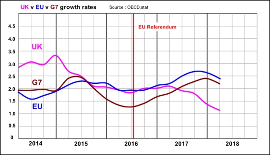 UK v EU v G7 annualised quarterly economic growth since the referendum vote to Q1 2018 (OECD figures)