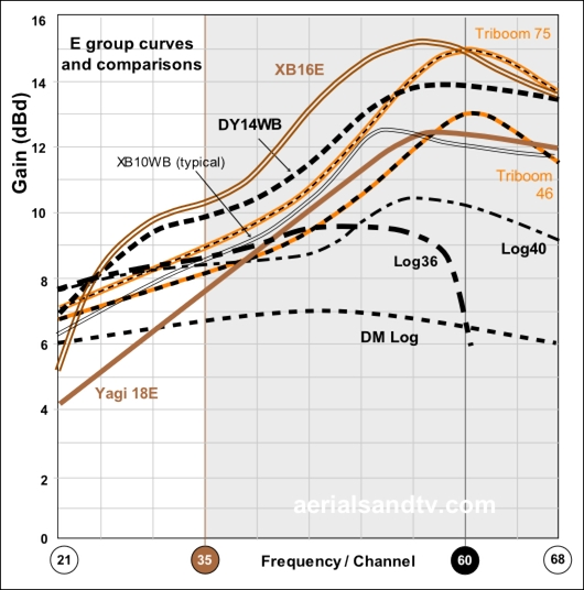 E group TV aerial gain curves