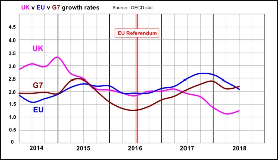 UK v EU v G7 annualised quarterly economic growth since the referendum vote to Q2 2018 (OECD figures)