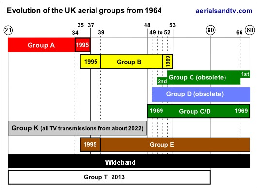 The evolution of British UHF TV aerial groups (A, B, C/D, E, K, T)