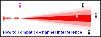 How to combat co-channel interference (CCI)