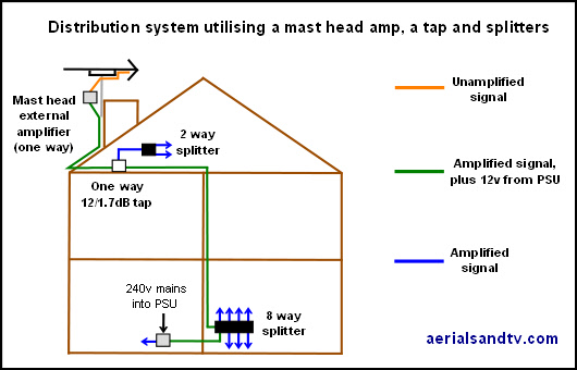 TV distribution system using a mast head amp, a tap and splitters