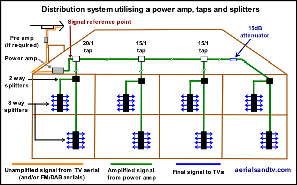 Larger TV distribution system using power amp, taps and splitters