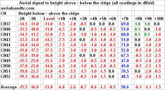 Results table for aerial signal received to height above below roof ridge