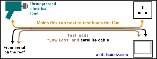 Graphic showing cable test procedure