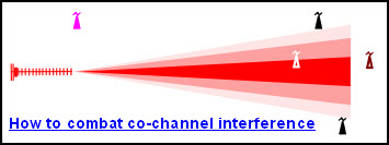 How to combat co-channel interference