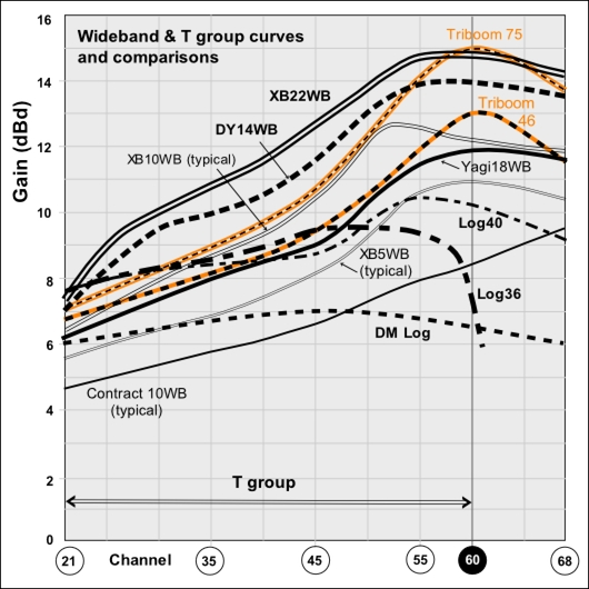 Wideband and T group TV aerial gain curves