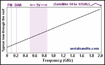 Frequency proportional to attenuation graph