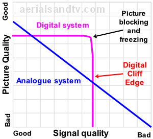 Failure modes of digital v analogue TV illustrating the digital cliff edge