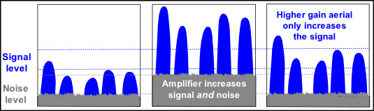 Higher gain aerial increases the signal to noise ratio, unlike an amplifier.....