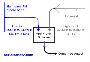 VHF (FM and/or DAB) plus UHF (TV) dipilexer