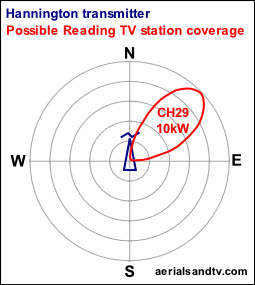 Radiation pattern from Hannington transmitter for the proposed Reading local TV station