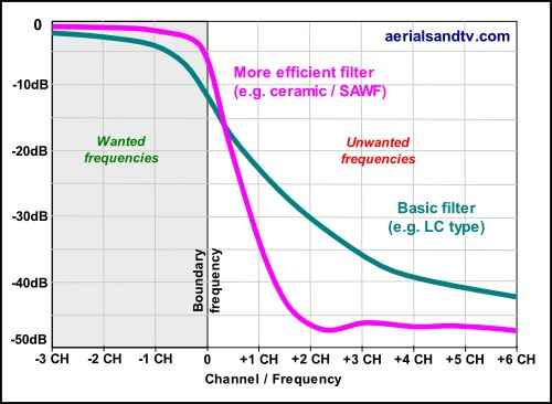 Typical RF filter attenuation curves