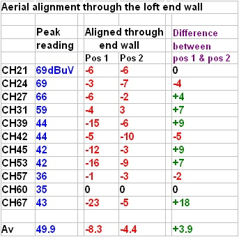 Results of tests aligning an aerial through the loft end wall