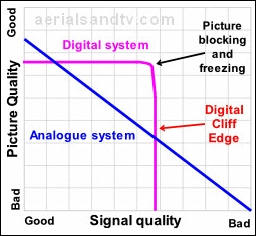 "Analogue v Digital picture quality and ""the digital cliff edge"""