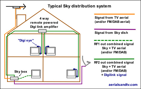 Classic Sky distribution system using the RF output