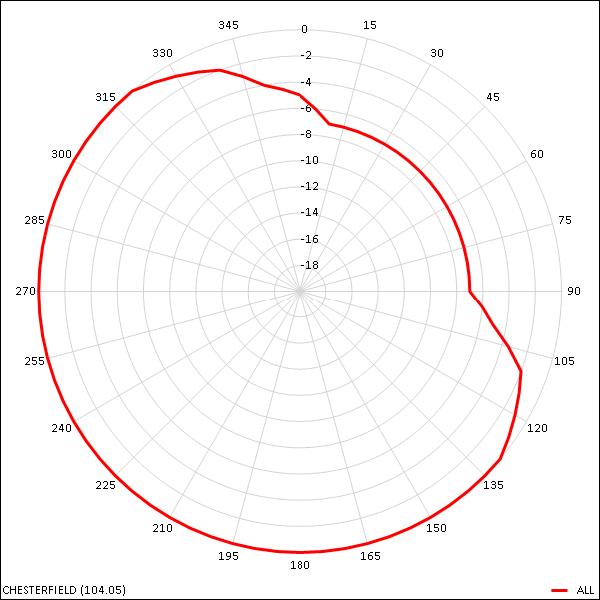 Chesterfield transmitter radiation pattern 600W L5 81kB