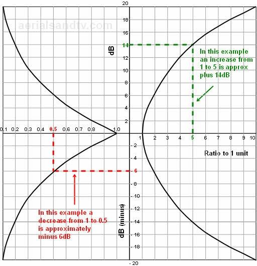 Graph of dB (Decibel) to a ratio 512W L5 94kB