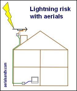 Lightning risk with aerial installations thumbnail 250W L5