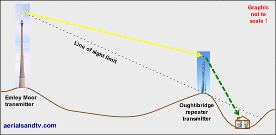 Importance of line of sight to the transmitter 530W L1