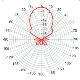 Aerial polar response diagram thumbnail 270H L5