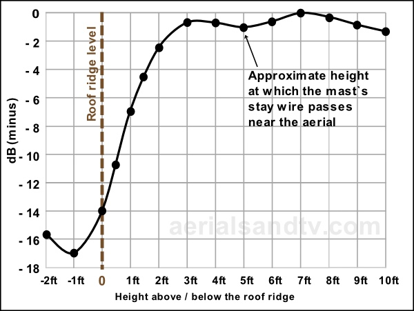 Aerial positioning - height and ridge tests results graph 600W L5