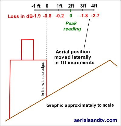 Aerial positioning tests effect of lateral movement graphic  400W L5 kB