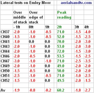 Aerial positioning tests effect of lateral movement results   table 305W L10 39kB