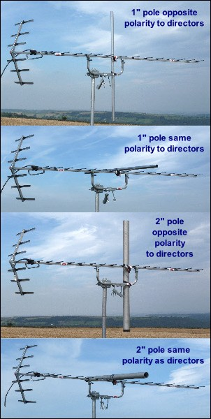 Aerial positioning - vertical and horizontal polarity obstruction tests. the 4 modes 300W L5 kB