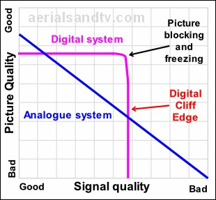 Analogue v Digital pictures - how they degrade 310W L5