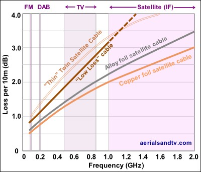 CoAx satellite cable loss attenuation graph 4 400W L10