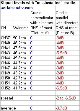 Effect on an aerials gain of a incorrectly installed cradle results 271W L5