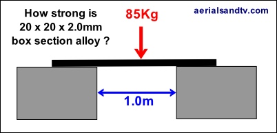 How strong is 20x20 box section alloy 3 402W x 193H L5