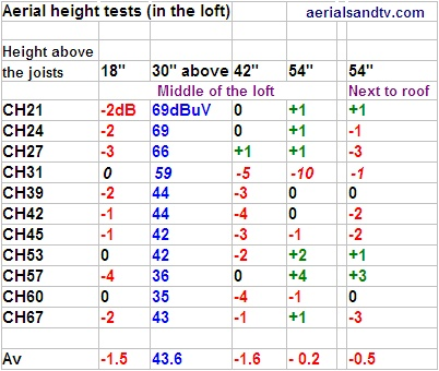 Loft aerial height reception tests 402W L5 60kB