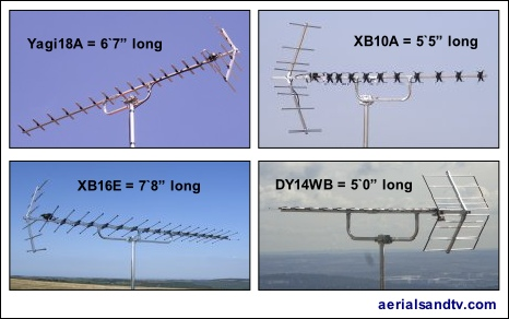Loft aerials - lengths of aerials 466W L5