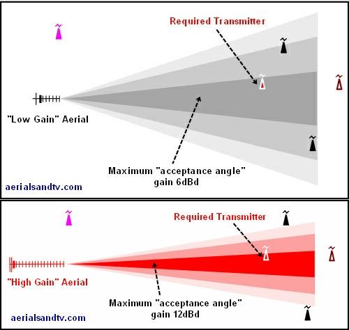 Low gain aerial v high gain aerials acceptance angles 500W L10