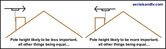 Pole height likely (or less likely) to be important for aerial performance 530W L5